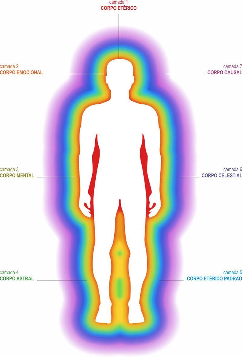 voce-atraves-de-sua-aura-energia-espiritual-frequencia-vibratoria-saude-integral-chakras-nosso-blog-imagem.jpg